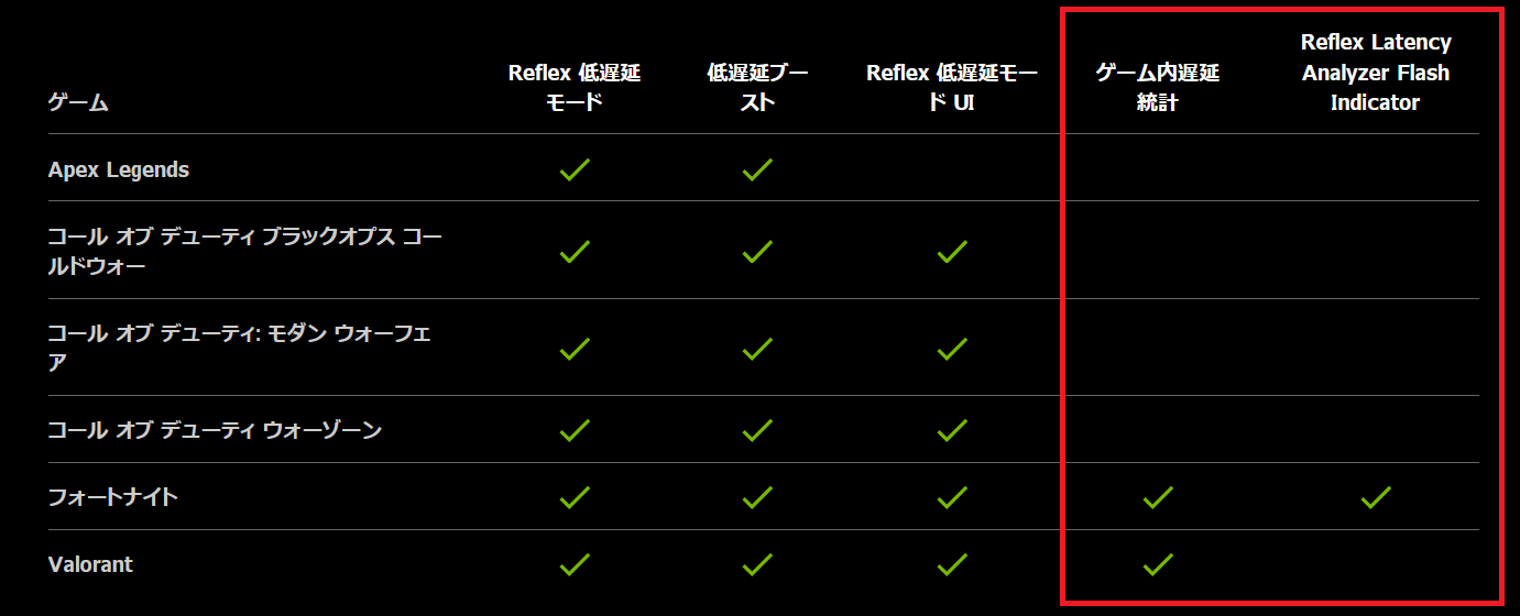 NVIDIA Reflex Latency Analyzer_compatible_game