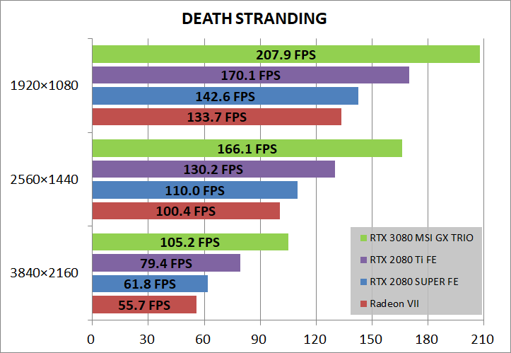 MSI GeForce RTX 3080 GAMING X TRIO 10G_game_deathST