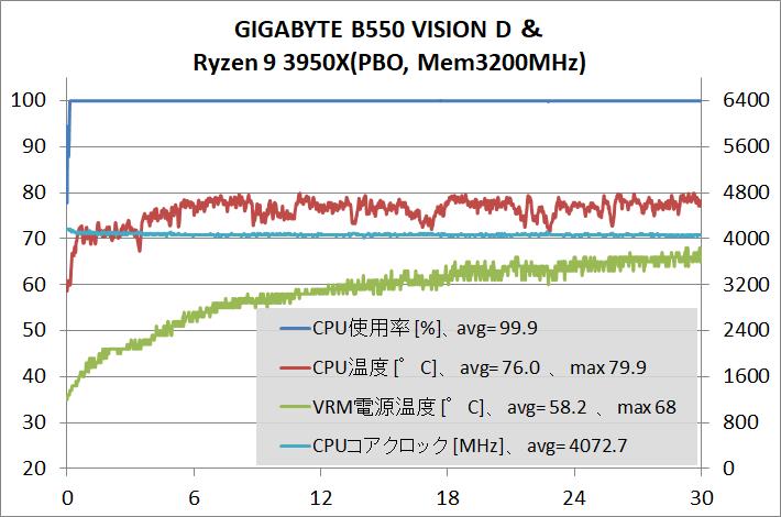 GIGABYTE B550 VISION D_stress_3950X-PBO