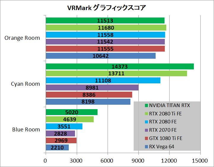 NVIDIA TITAN RTX_bench_vr