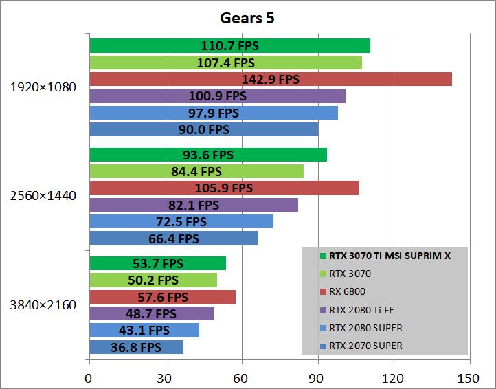 MSI GeForce RTX 3070 Ti SUPRIM X 8G_game_gears5
