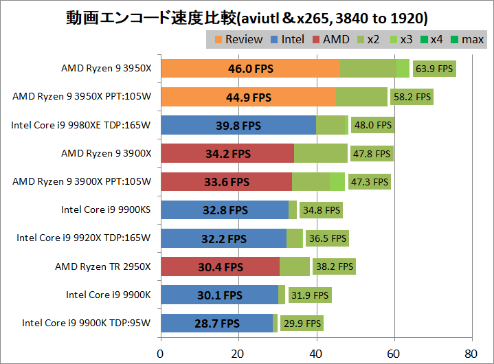 AMD Ryzne 9 3950X_encode_aviutl_x265_3840-1920