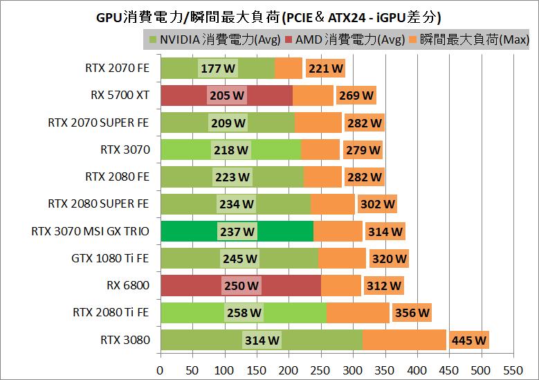 MSI GeForce RTX 3070 GAMING X TRIO_power