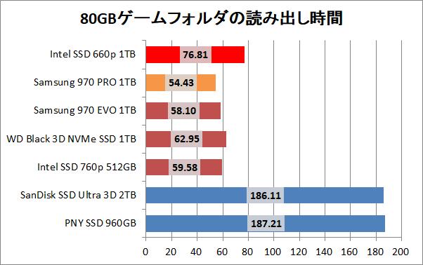 Intel SSD 660p 1TB_copy_game_read