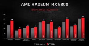 AMD Radeon RX 6800_Perfomance_2560_WQHD