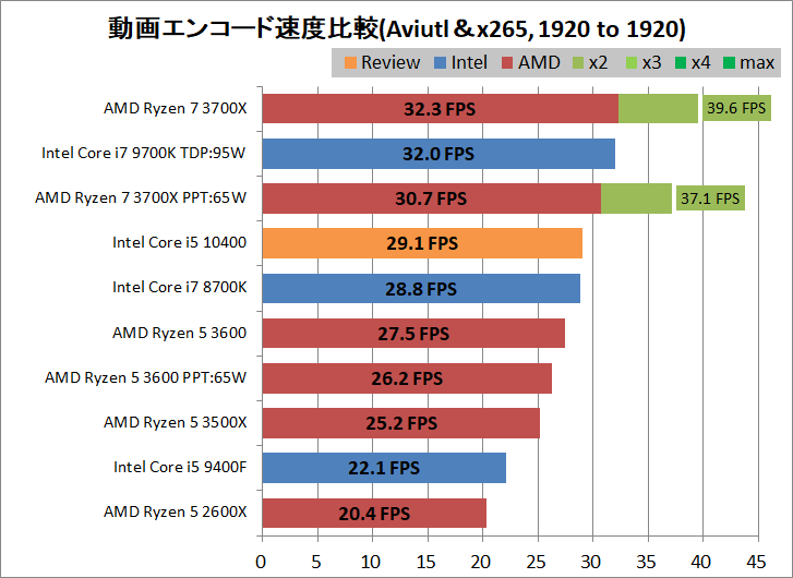 Intel Core i5 10400_encode_aviutl_x265_1920-1920