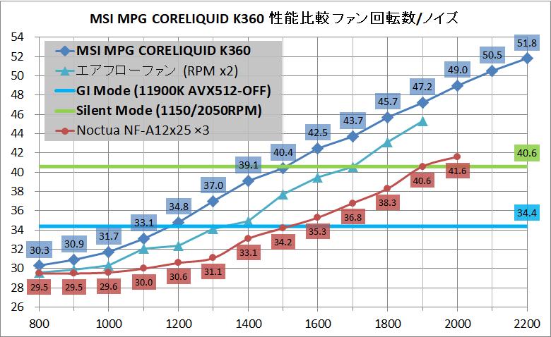 MSI MPG CORELIQUID K360_noise