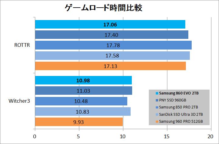Samsung 860 EVO 2TB_game_load
