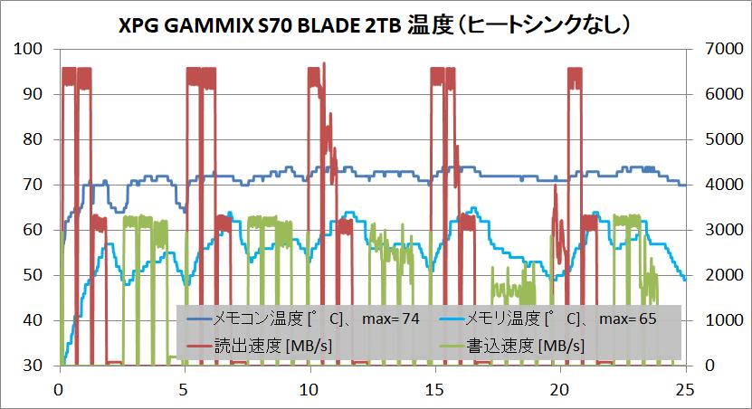XPG GAMMIX S70 BLADE 2TB_temp_No-HS