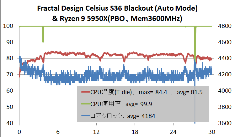Fractal Design Celsius S36 Blackout_temp_Ryzen 9 5950X