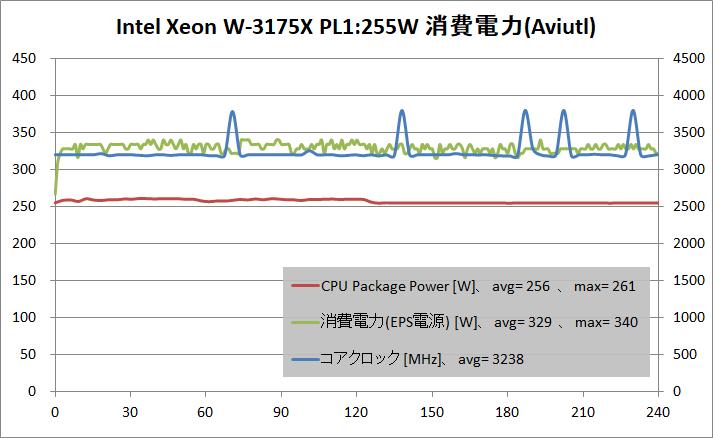 Intel Xeon W-3175X_PL255W_power_aviutl