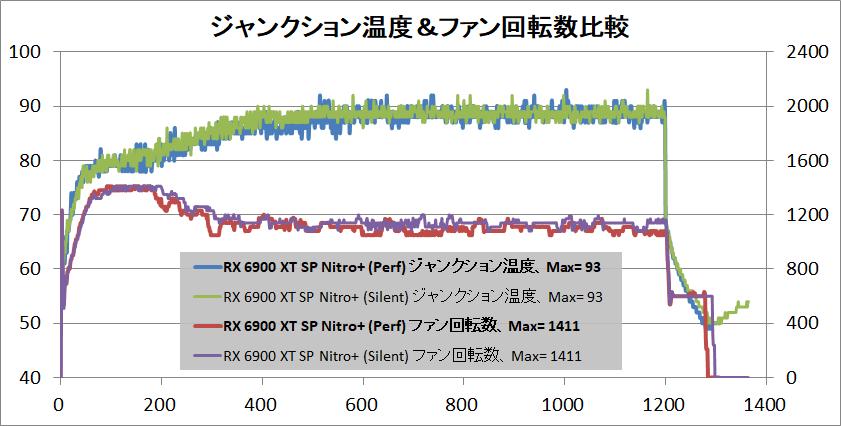 SAPPHIRE NITRO+ Radeon RX 6900 XT_temp-junction