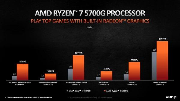 AMD Ryzen 7 5700G_Performance_vs-10700_gaming
