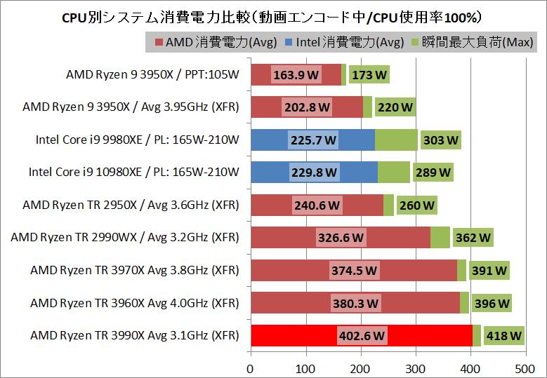 AMD Ryzen Threadripper 3990X_power_2_sys