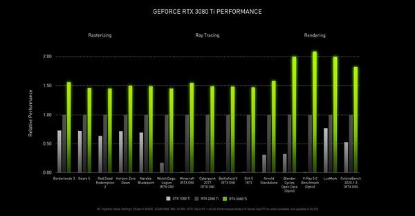 GeForce RTX 3080 Ti_performance_s