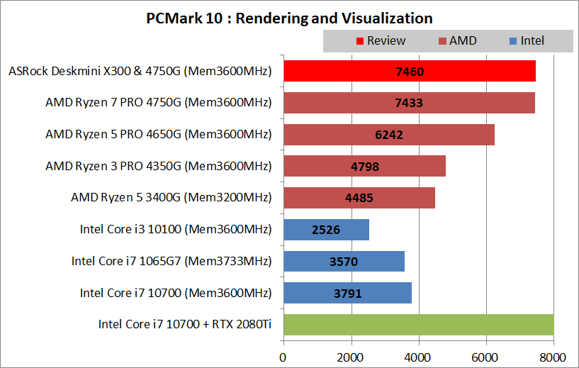 ASRock DeskMini X300_4750G_PCMark10_Creation_2_Render