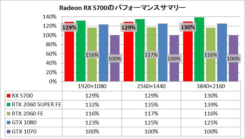 Radeon RX 5700_pefsum