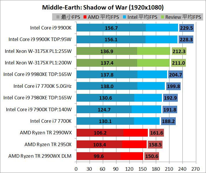 Intel Xeon W-3175X_game_1920_sow