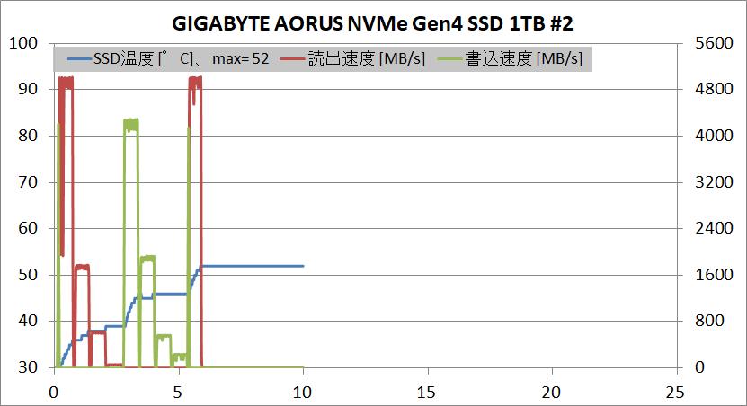 GIGABYTE AORUS NVMe Gen4 SSD 1TB_temp_#2