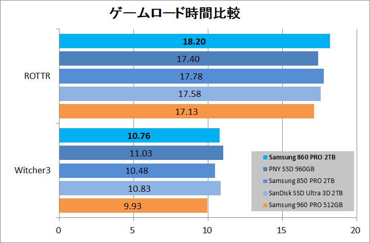 Samsung 860 PRO 2TB_game