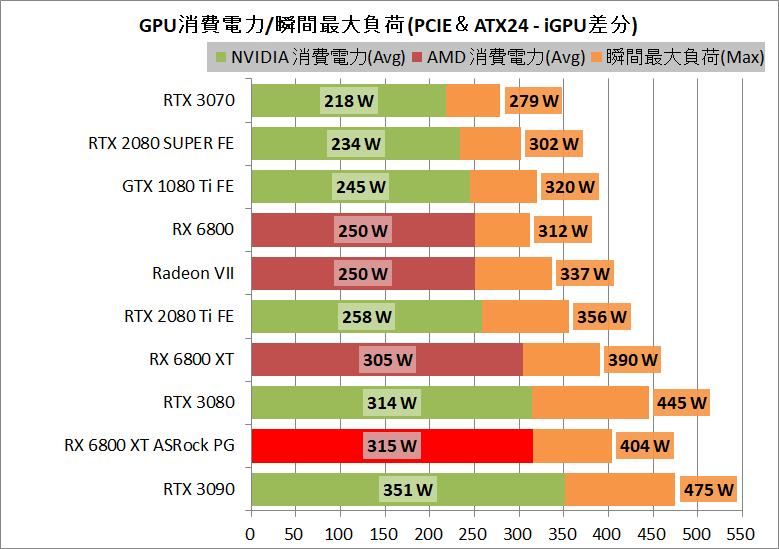 ASRock Radeon RX 6800 XT Phantom Gaming_power