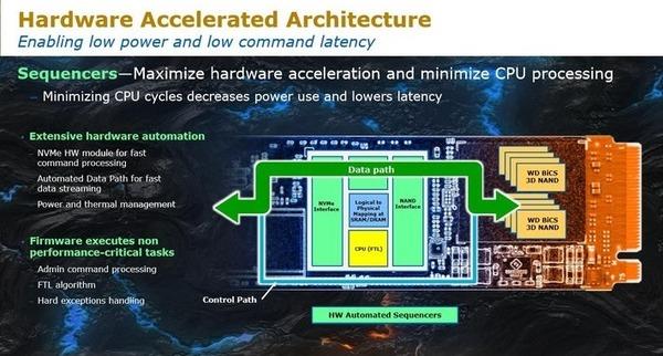 WD Black 3D NVMe SSD_architecture_1