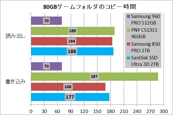 SanDisk 3D SSD 2TB_Copy_Game