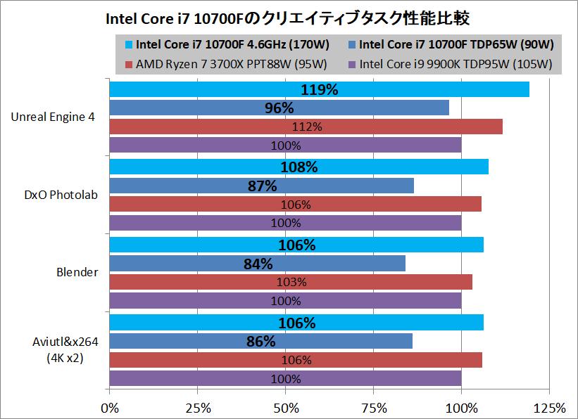 Intel Core i7 10700F_Performance_vs-AMD