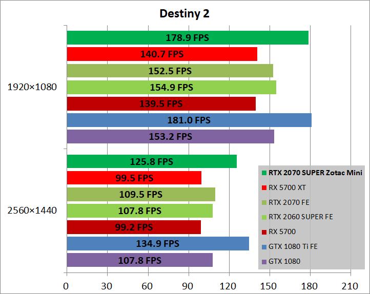 ZOTAC GAMING GeForce RTX 2070 SUPER MINI_game_des2