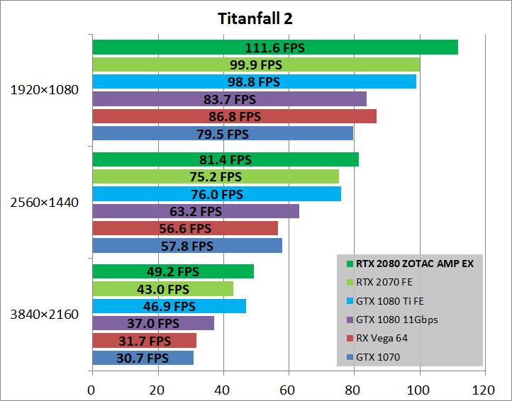 ZOTAC GAMING GeForce RTX 2080 AMP Extreme_game_tf2
