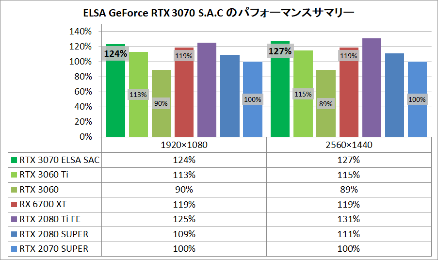 ELSA GeForce RTX 3070 S.A.C_pefsum