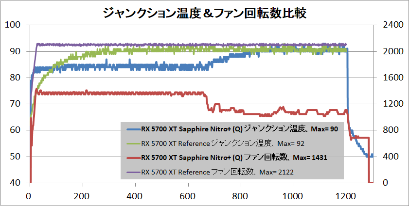 SAPPHIRE NITRO+ Radeon RX 5700 XT_temp-quiet