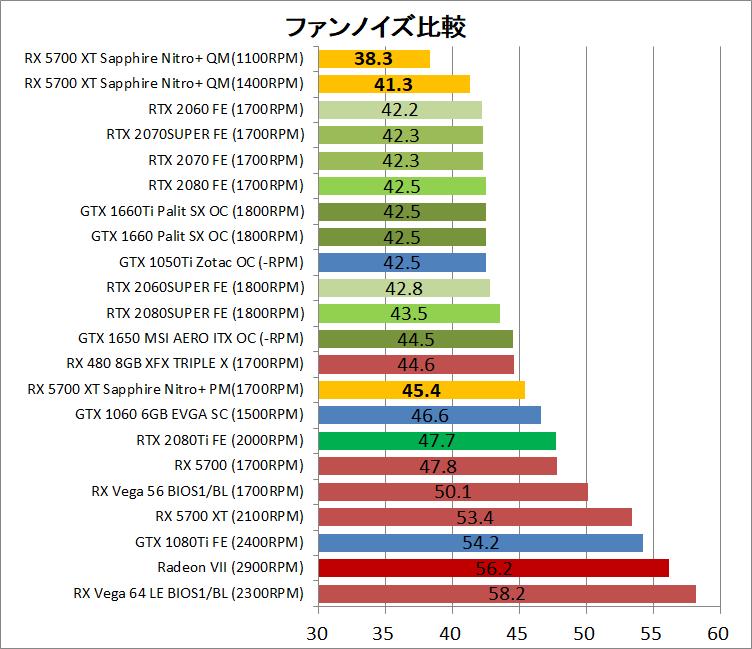 SAPPHIRE NITRO+ Radeon RX 5700 XT_noise