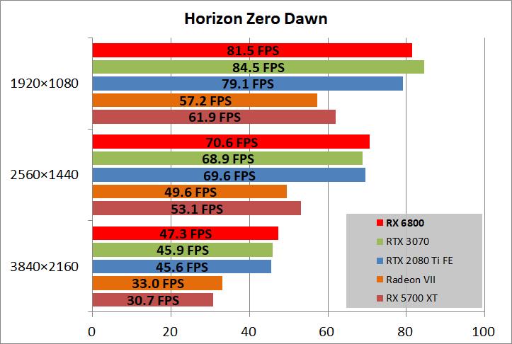 Radeon RX 6800 Reference_game_horizon