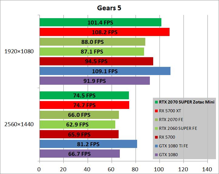 ZOTAC GAMING GeForce RTX 2070 SUPER MINI_game_gears5