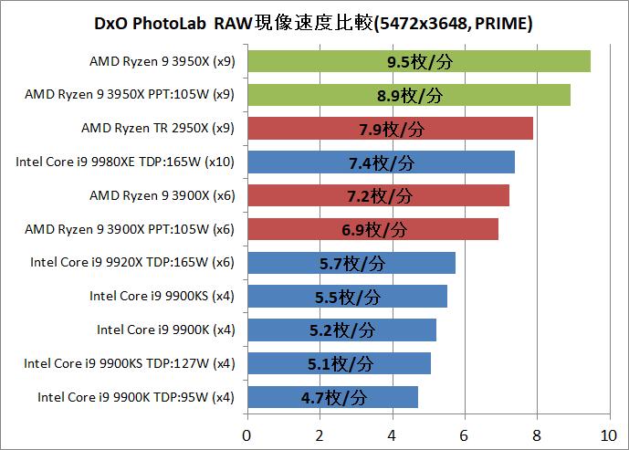 AMD Ryzne 9 3950X_DxO