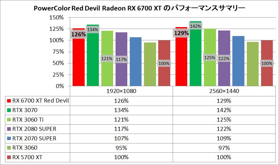 PowerColor Red Devil Radeon RX 6700 XT_pefsum