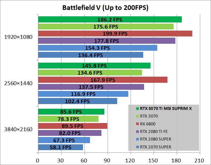 MSI GeForce RTX 3070 Ti SUPRIM X 8G_game_bfv