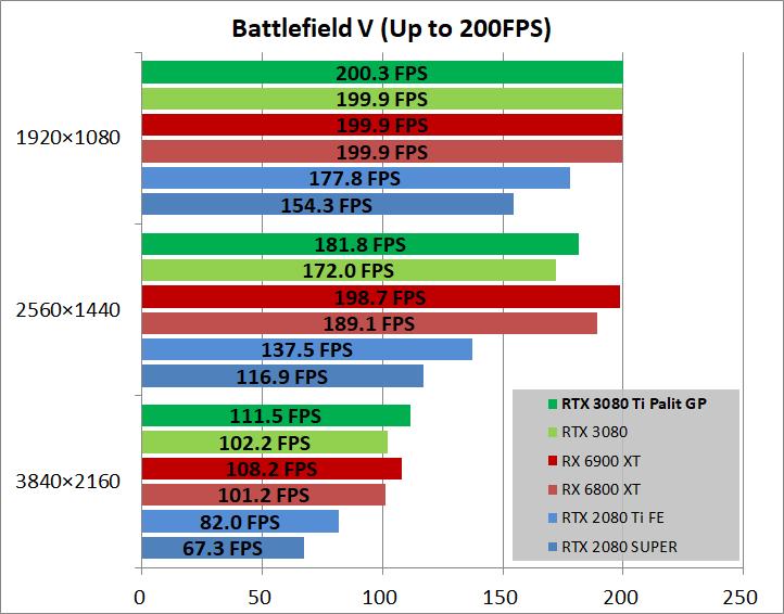 Palit GeForce RTX 3080 Ti GamingPro_game_bfv