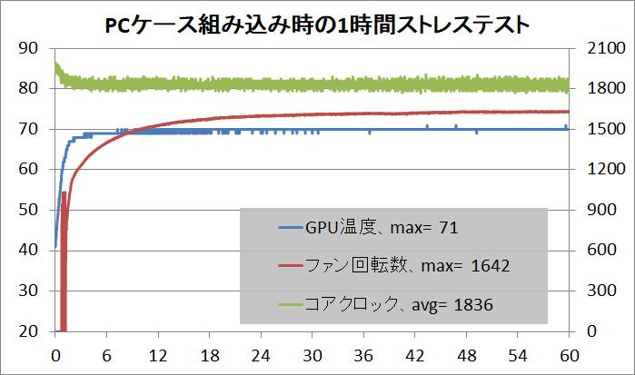ZOTAC GAMING GeForce RTX 2080 Ti AMP Extreme_stress