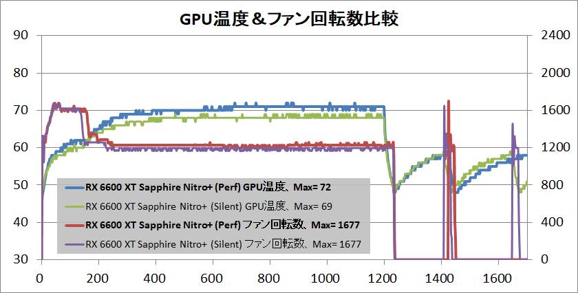 SAPPHIRE NITRO+ AMD Radeon RX 6600 XT_temp-gpu