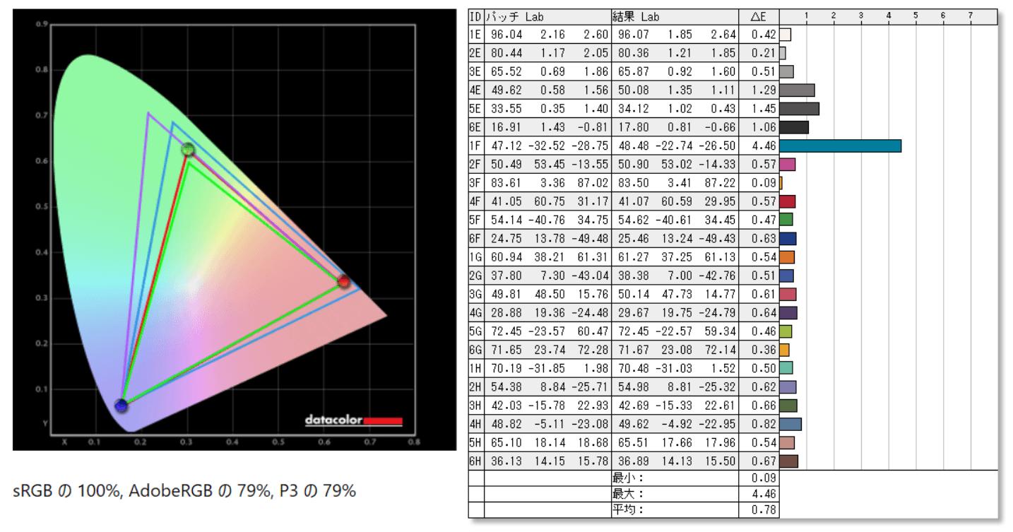 ViewSonic XG2405-7_color_perf_def