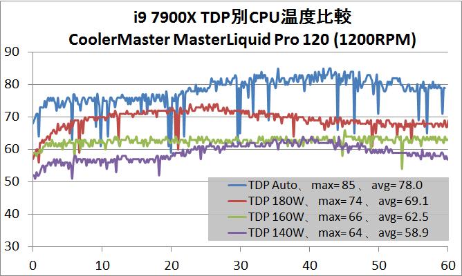 i9 7900CのOC耐性_2
