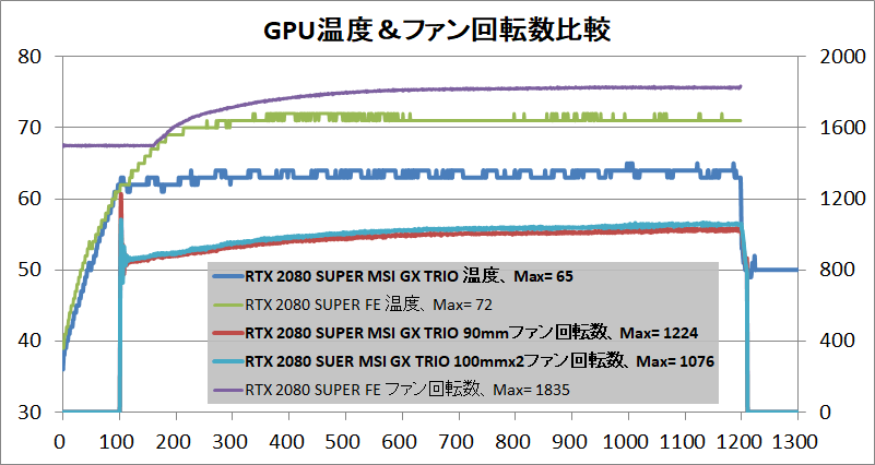 MSI GeForce RTX 2080 SUPER GAMING X TRIO_temp_1