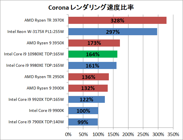 Intel Core i9 10980XE_rendering_corona_2_pef