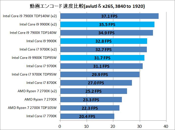 Core i9 9900K_enc_aviutl_x265_3840to1920