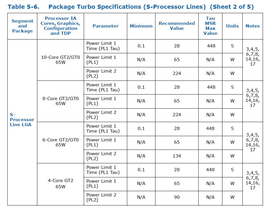 Intel 10th-Gen CometLake-S_Package Turbo Specifications_S-series