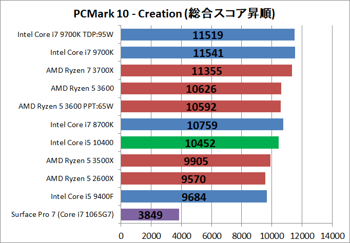 Intel Core i5 10400_bench_PCM10_4
