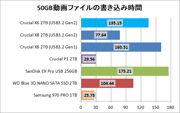 Crucial X8 Portable SSD 2TB_copy_2_movie_write