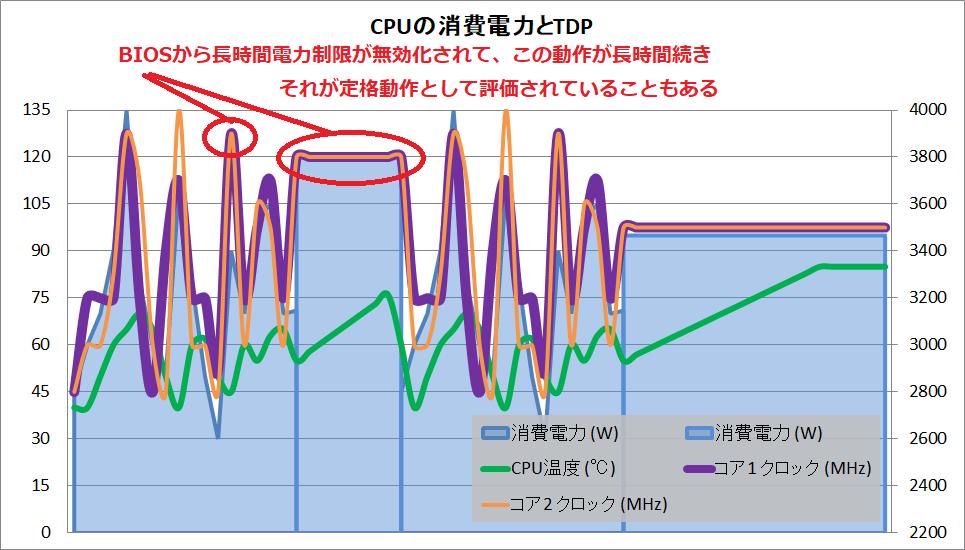 CPU_power_TDP_Boost_Clock_4
